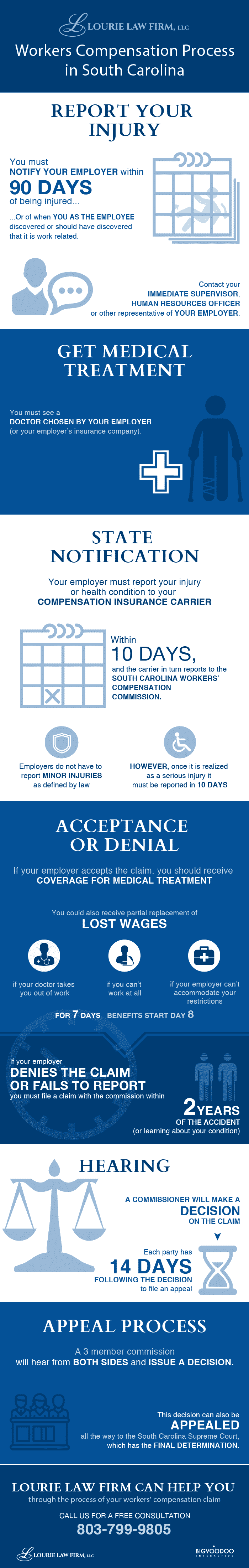 lourie-infographic-workers-compensation